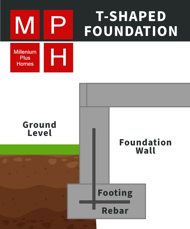 Custom MPH graphic showing a T-shaped foundation
