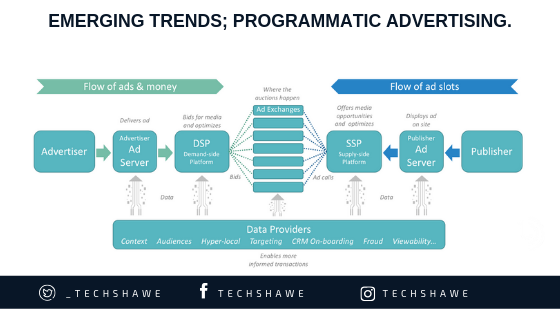 emerging digital marketing trends