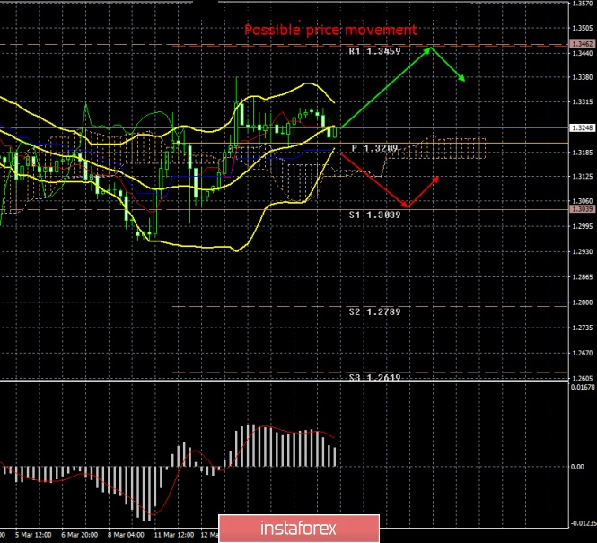 InstaForex Analytics: GBP / USD. March 18. Results of the day. Theresa May continues to put pressure on Parliament with threats of