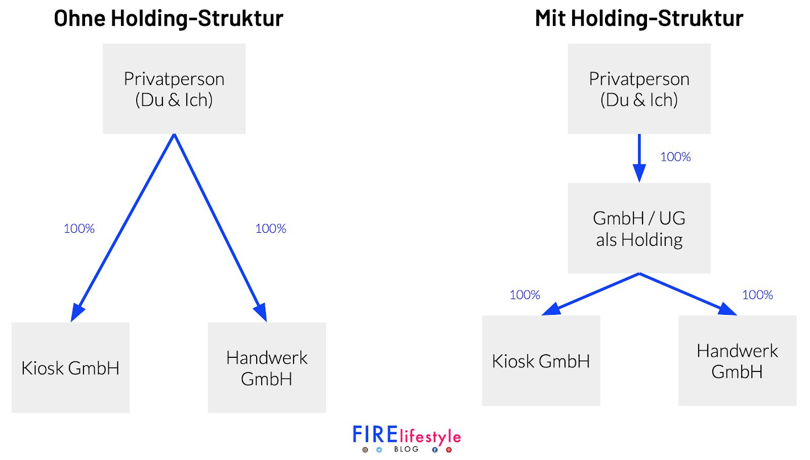 UG oder GmbH als Holding gründen für Holding Struktur