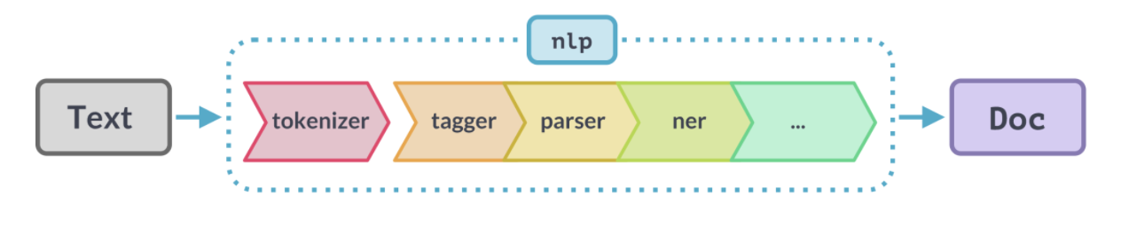 NLP Pipelines for building models with Spacy (Source)