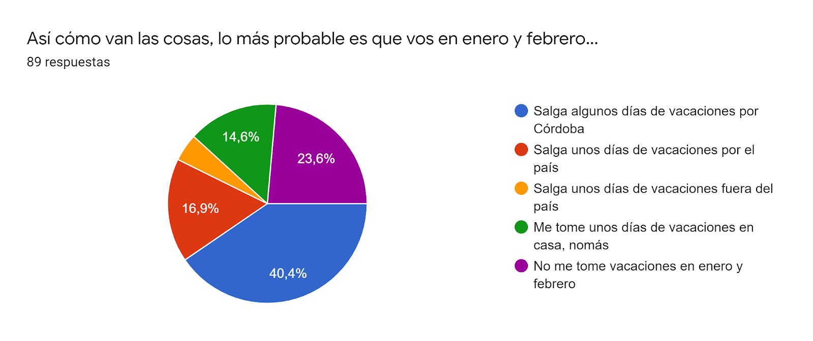 Gráfico de respuestas de formularios. Título de la pregunta:Así cómo van las cosas, lo más probable es que vos en enero y febrero.... Número de respuestas:89 respuestas.