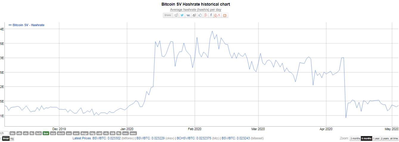 Hash rate de Bitcoin SV. Fuente: Bitinfocharts.
