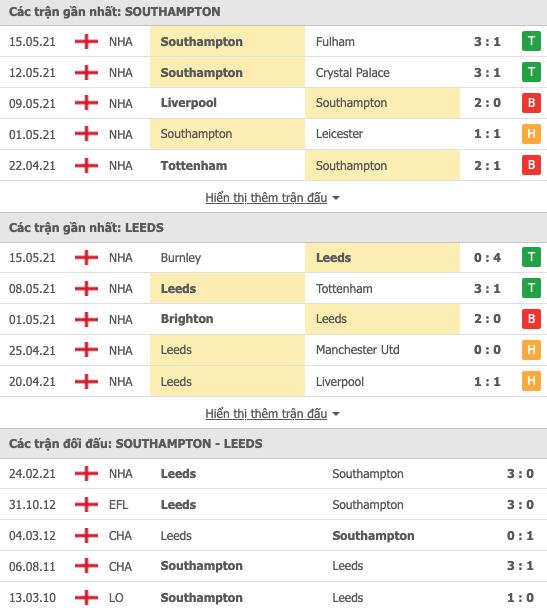 Nhận định bóng đá Southampton vs Leeds 00h00 ngày 19/05 – Premier League