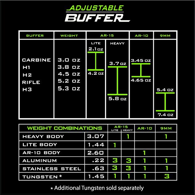 odin works adjustable buffer weight chart