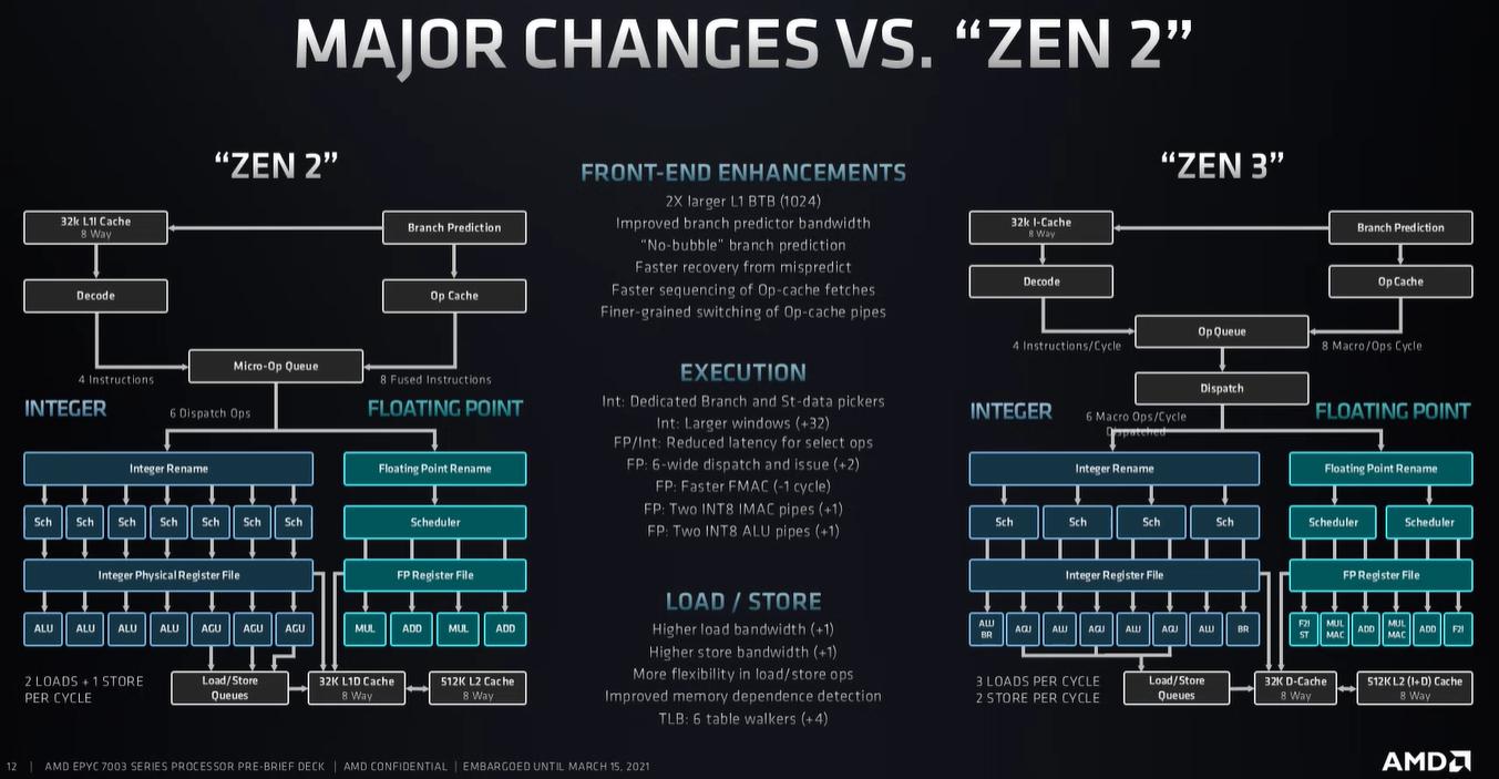 Chart comparing Zen 2 and Zen 3 Changes