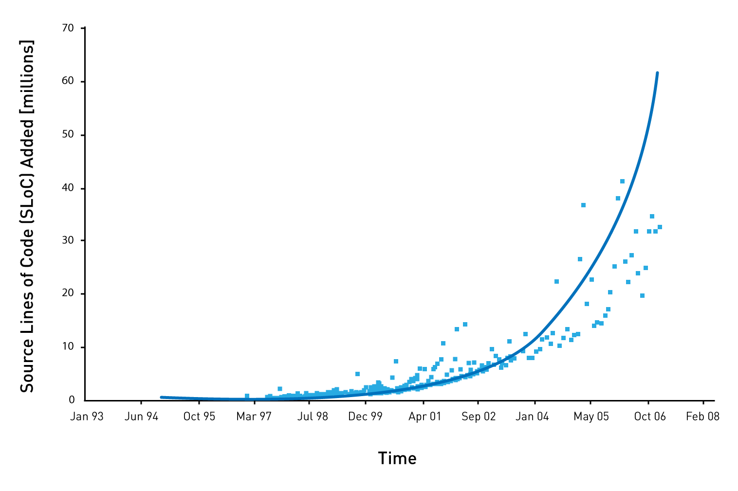 Line of source code committed in the millions over time. There's a radical acceleration around the turn of the century. Manufacturing can benefit from a similar adaption of open source.