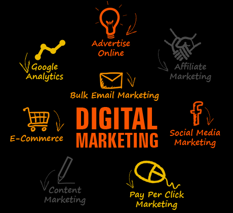 What You Must Know When Considering Full Service Digital Marketing Agencies