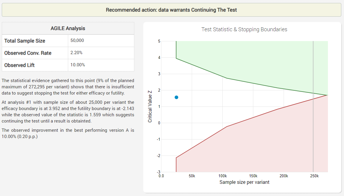 Evaluating your test design in Analytics Toolkit