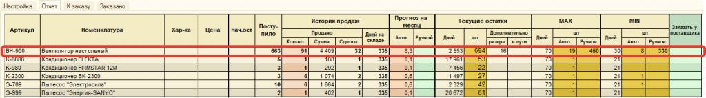 Результирующая строка с объединёнными данными по нескольким товарам-аналогам