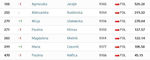 Ranking ITU kobiety.jpg