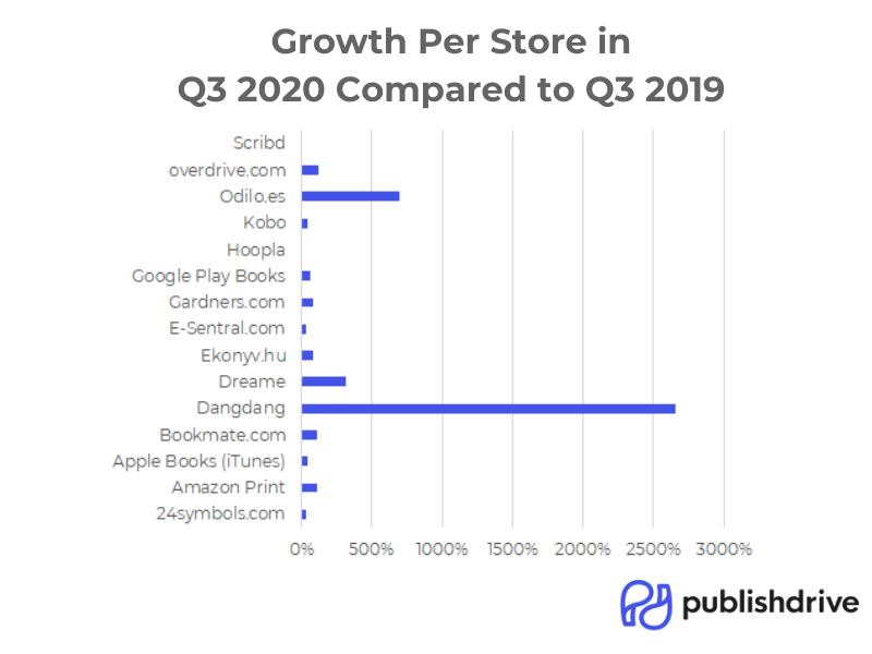 PublishDrive Growth per Store in 2020 Q3