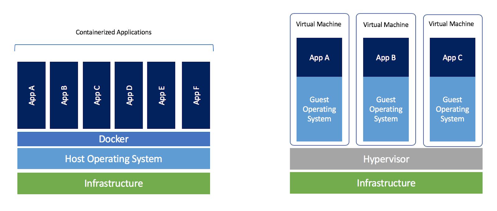 https://i0.wp.com/blog.docker.com/wp-content/uploads/Blog.-Are-containers-..VM-Image-1.png?fit=1600%2C680&ssl=1