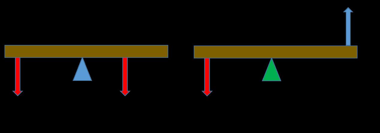 Equilibrium Class 11 Physics | Notes