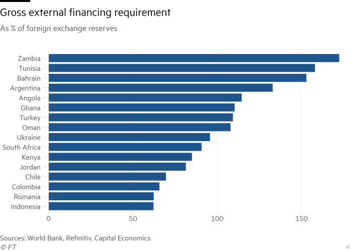 Emerging economies set to struggle to meet debt obligations | Financial  Times