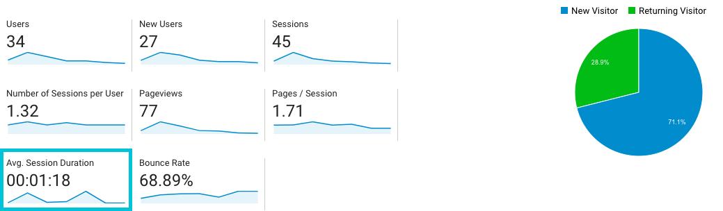 average session duration in google analytics