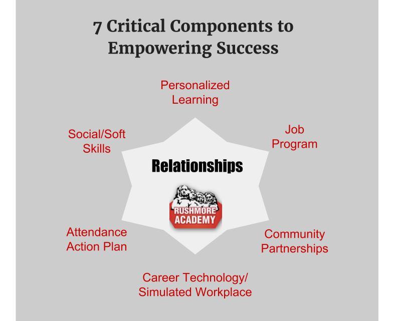 7 Critical Components .jpg