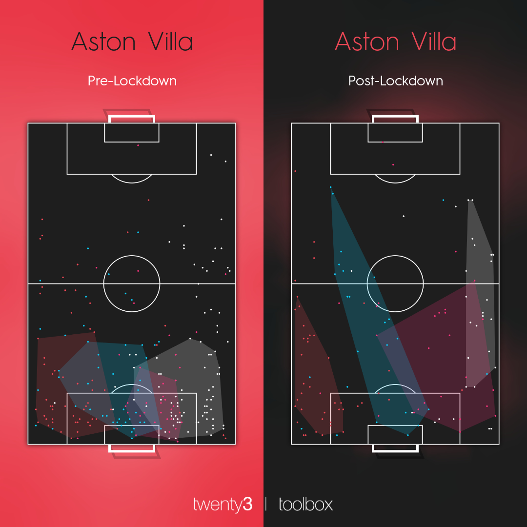 Aston Villa's defensive action areas in the Premier League before and after lockdown.