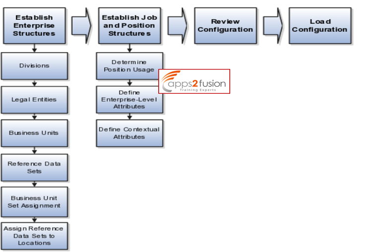 Enterprise Structure in Fusion Application