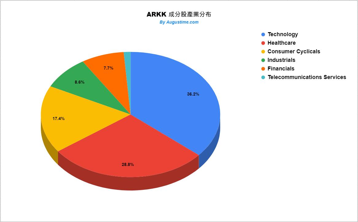 ARKK成分股行業分布狀況