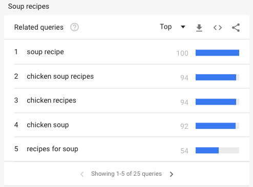 How to Find Profitable Keywords with Low Competition Google Trends Related queries
