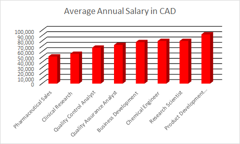 Biotechnology jobs and salaries in Canada