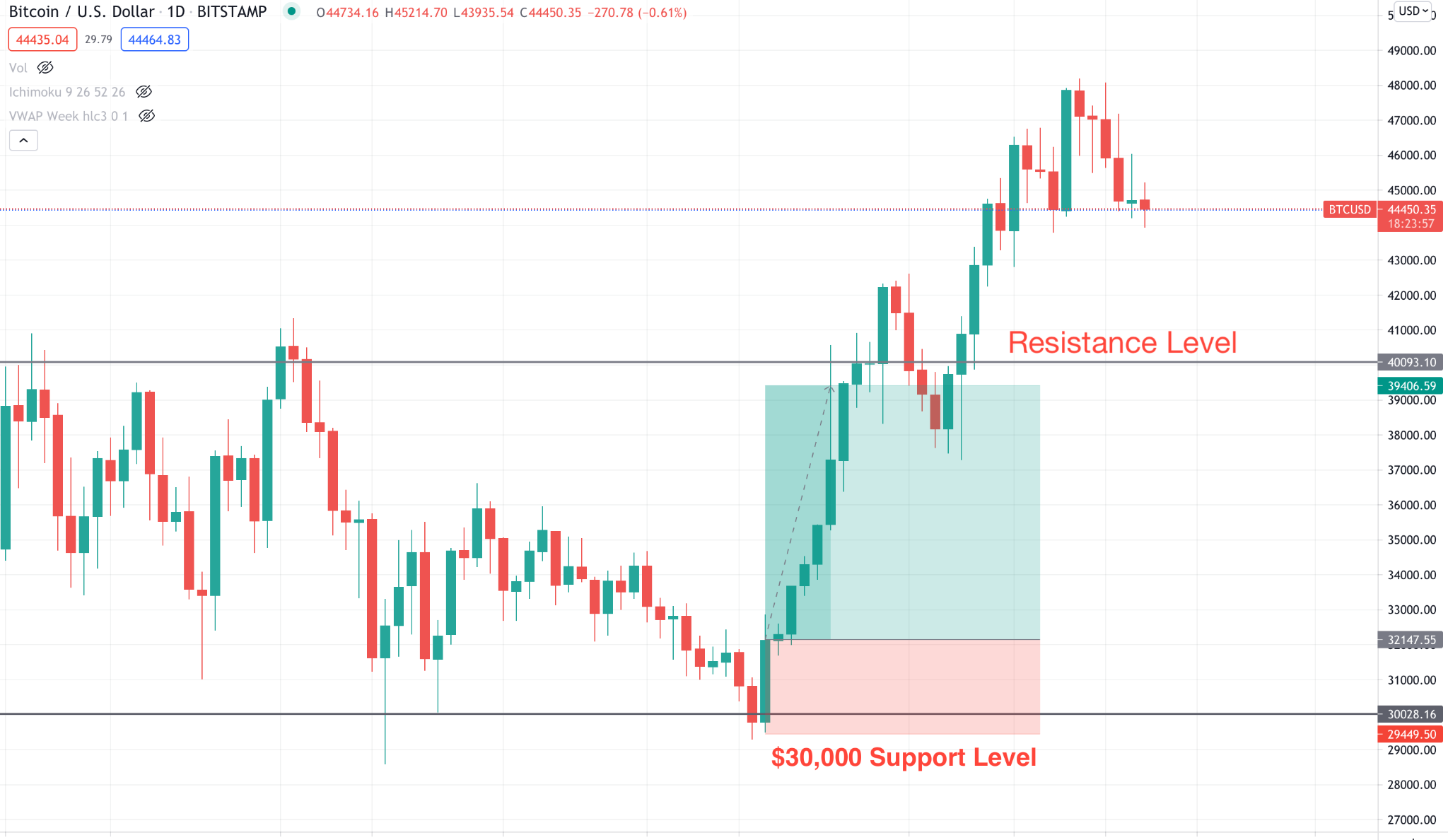 Support and resistant level to set target profit.