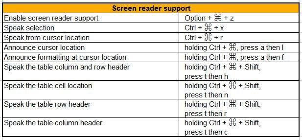 screen reader google docs mac shortcuts