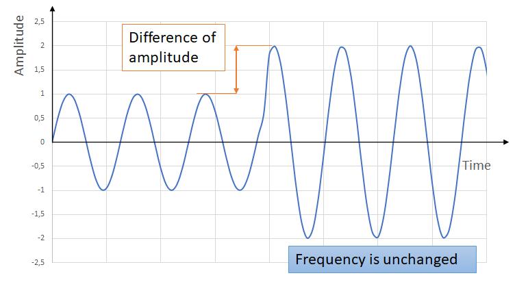 Amplitude in a sound wave