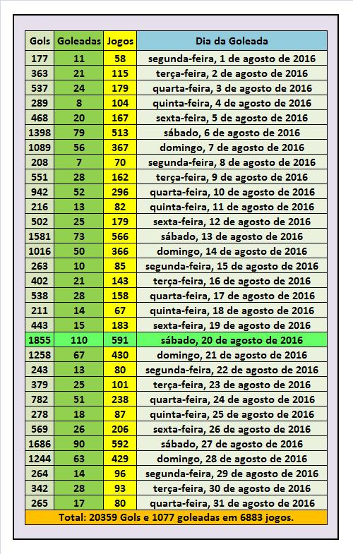 Lista das As maiores goleadas do Futebol em Agosto de 2016