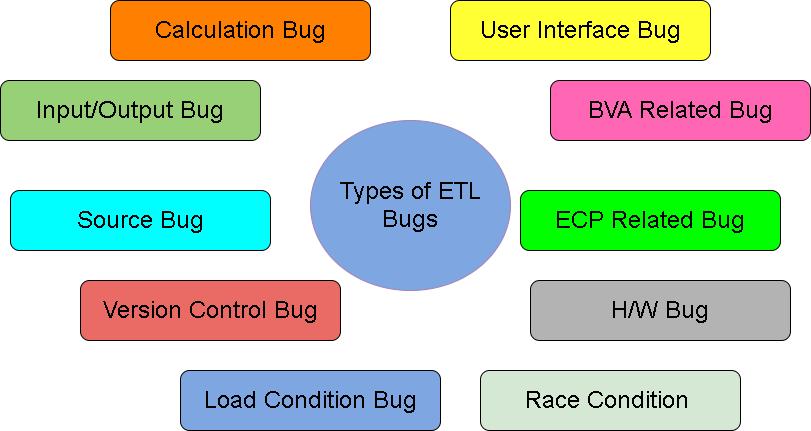 Types of ETL bugs