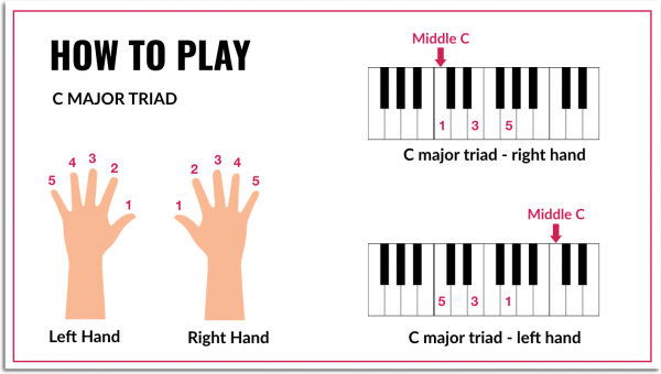How to Play CMaj Triad