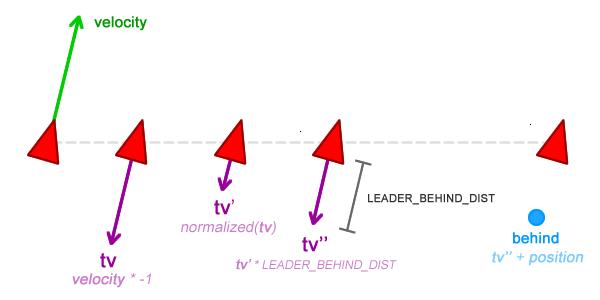 steering behaviours