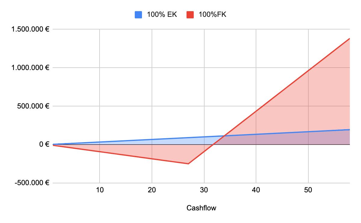 Cashflow bei hoher Tilgung ohne Cashevent