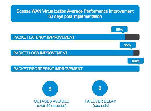 SD-WAN POC summary
