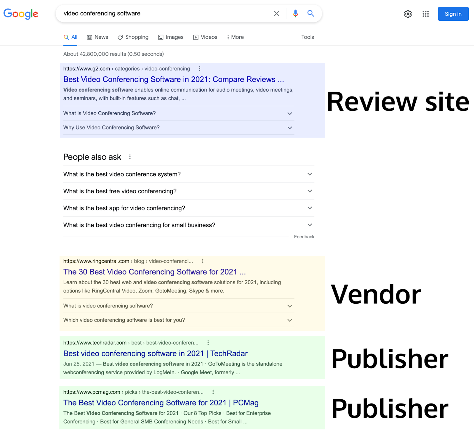 Search results pages show different types of sites based on what users expect