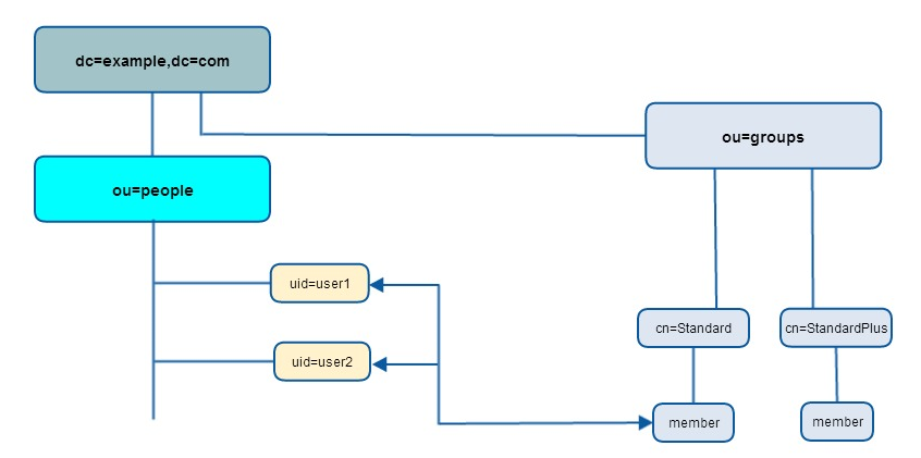 Integrating ldap server with liferay this configuration creates a separate branch called groups under which is placed the itpeople group the following diagram illustrates this organisation ccuart Choice Image