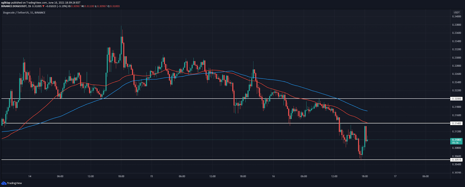 Dogecoin price analysis: Dogecoin continues to consolidate, ready to spike above $0.35 next? 2