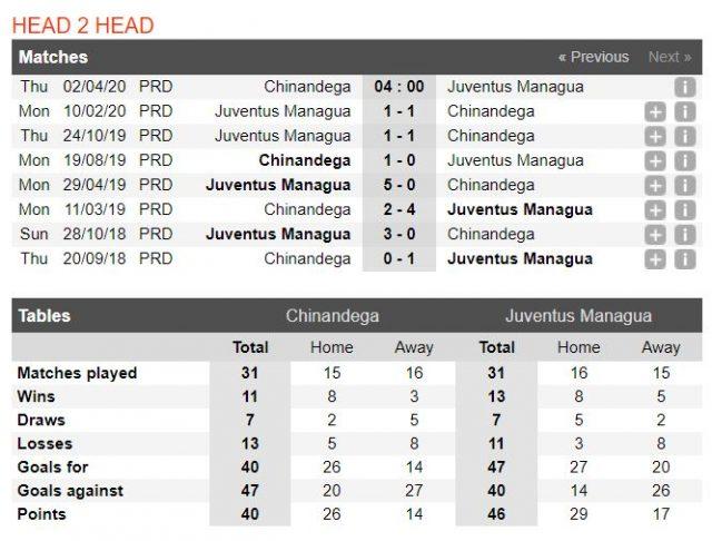 soi-keo-nha-cái-chinandega-vs-juventus-managua-04h00-ngay-02-04-2020-3