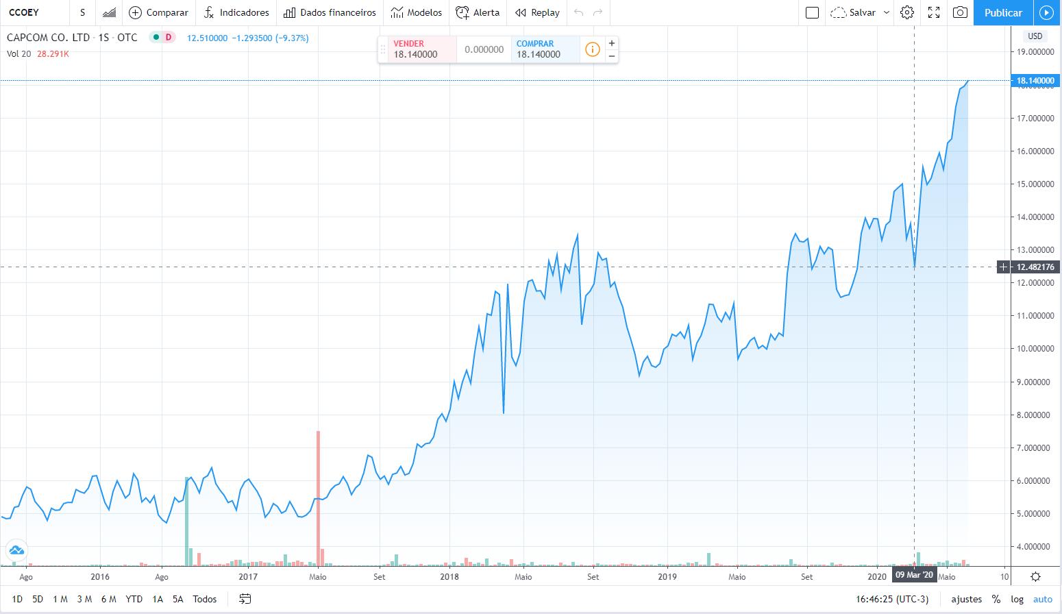 Performance da Capcom (CCOEY) no mercado de ações, nos últimos 5 anos