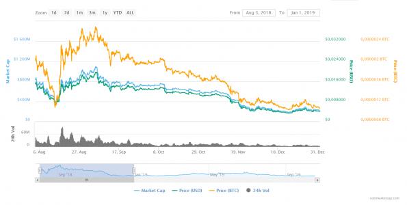 Bitcoin árjóslás december