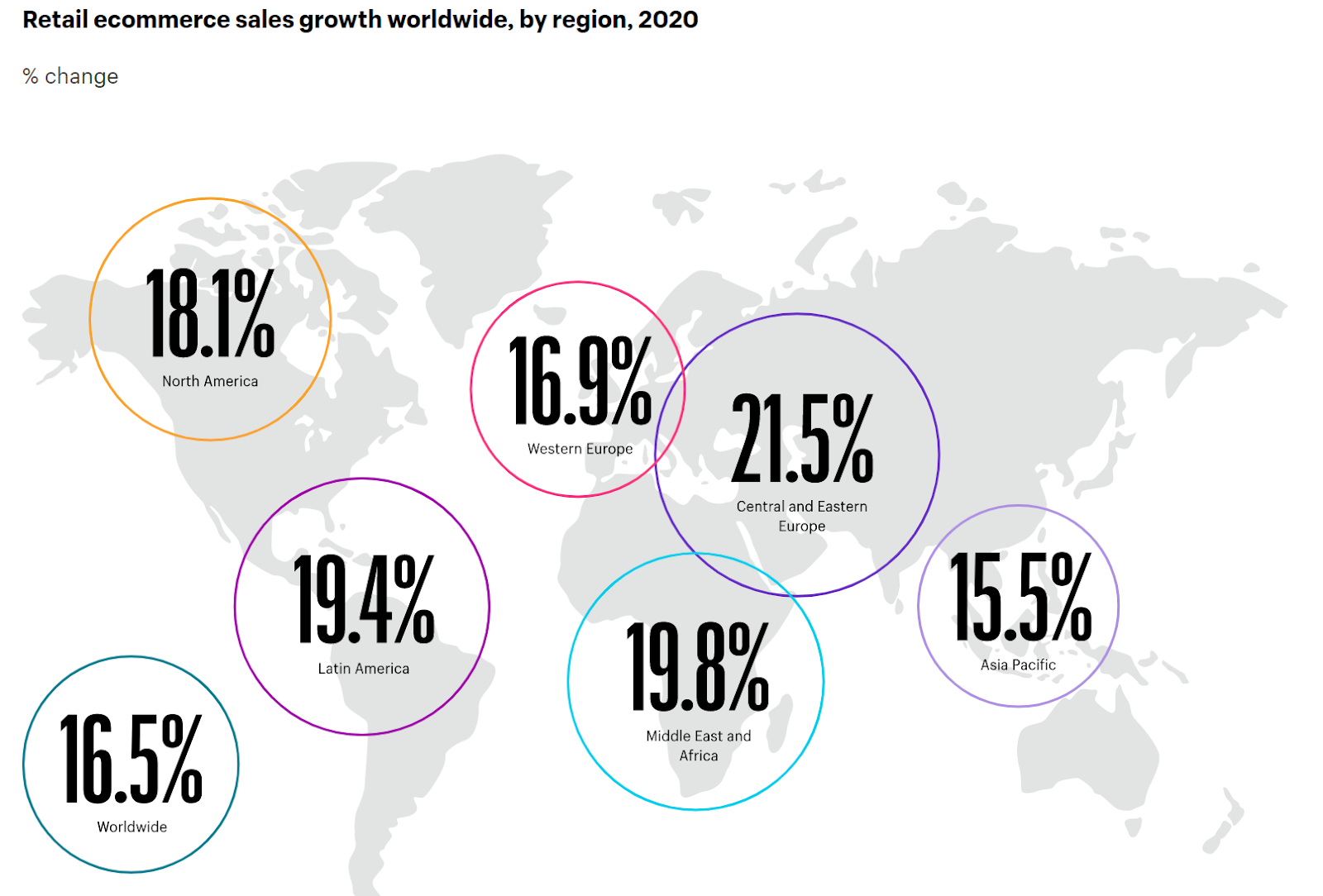 Growth of ecommerce globally