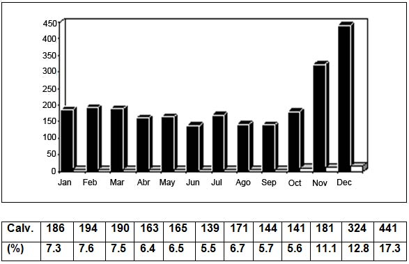 Annual distribution of buffalo calvings in the middle Amazon region in Brazil. The last two months, Nov. and Dec., correspond to the period when more fodder is available in the floodplain areas (n=2539) [20].