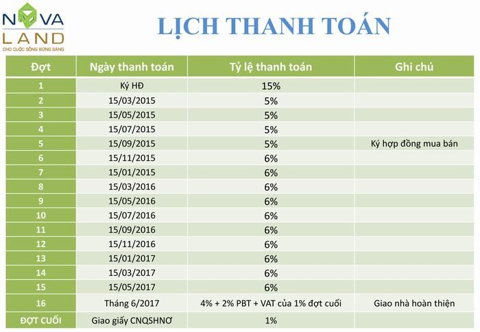 lich thanh toan can ho the botanica