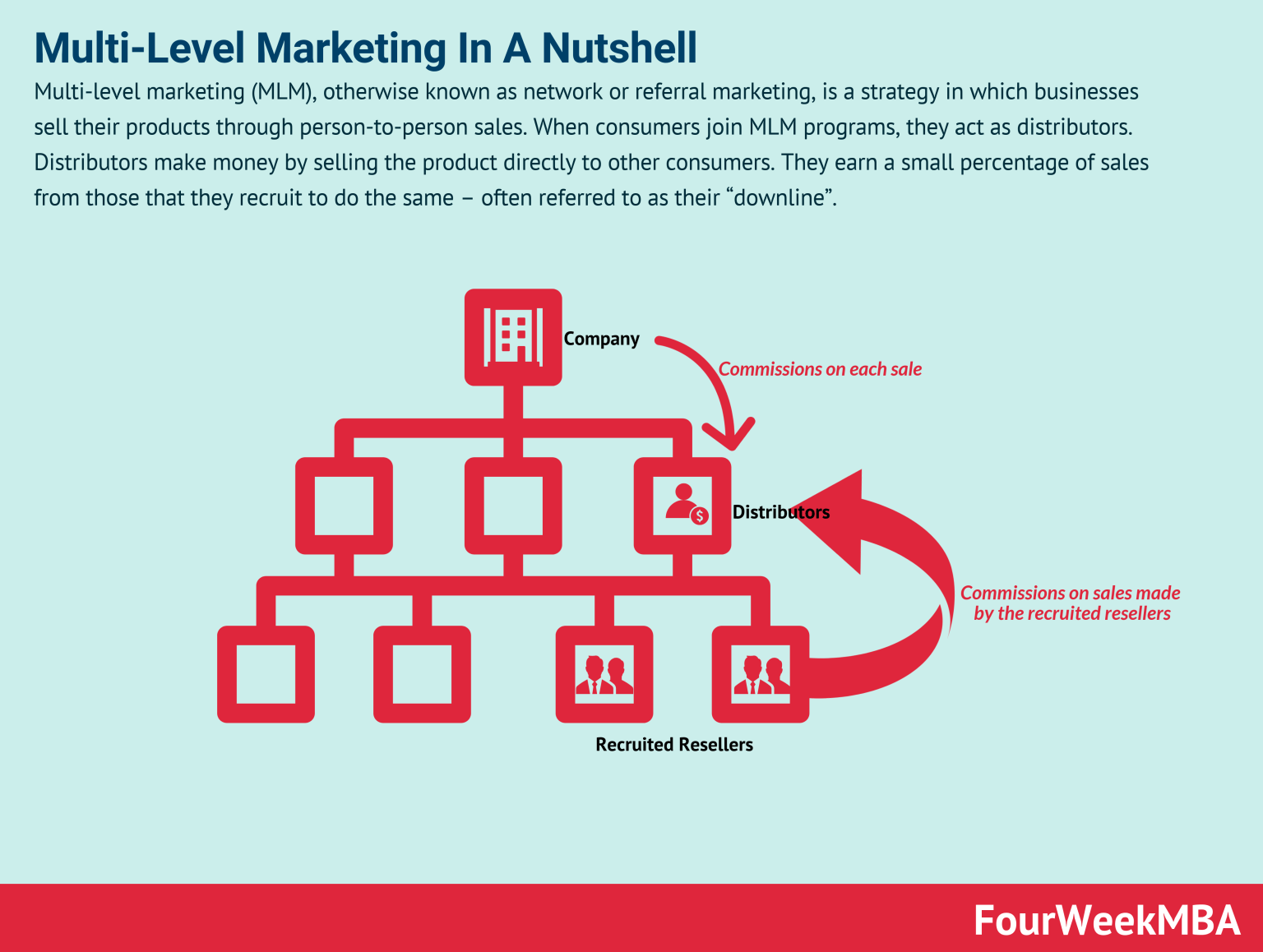 what is multi-level marketing