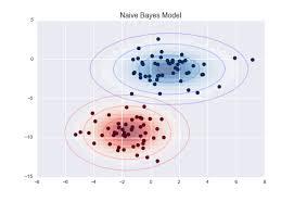 Naive Bayes Algorithm