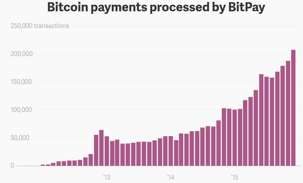 Bitcoin payments processed by BitPay
