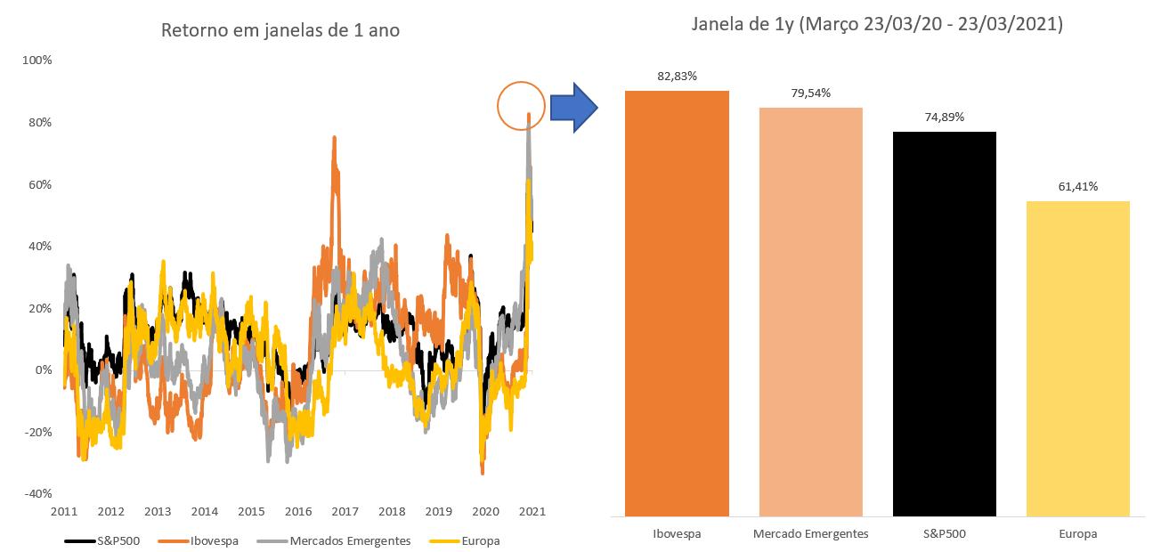 Gráfico à esquerda: retorno em janelas de 1 ano (2011-2021). Gráfico à direita: janela de 1y (março 23/03/20 - 23/03/21).  Ambos comparam o desempenho de: S&P500; Ibovespa; mercados emergentes e Europa.