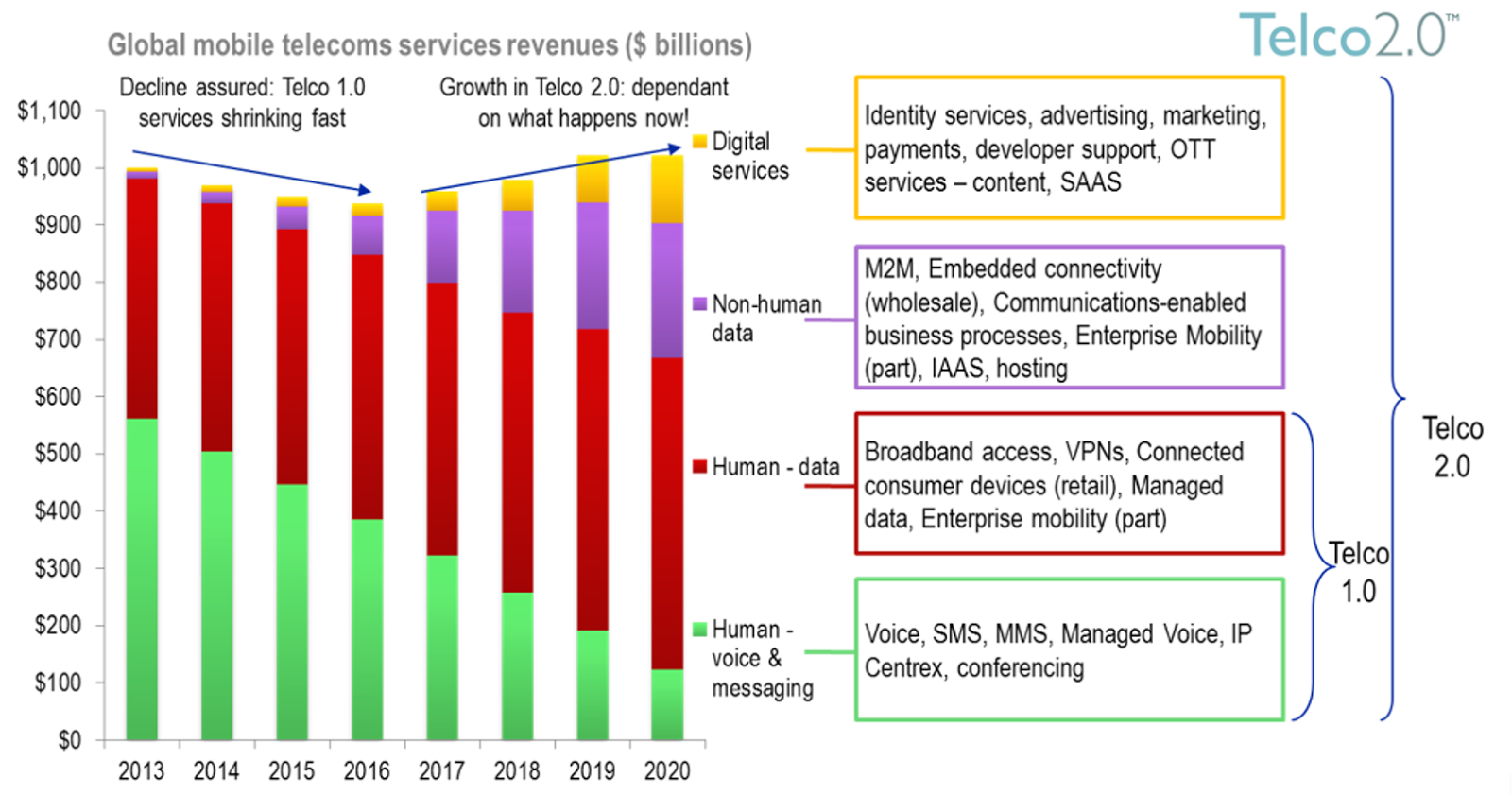 Global mobile telcoms revenue