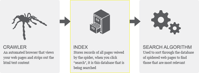 Optimizing B2B Content for SEO crawling